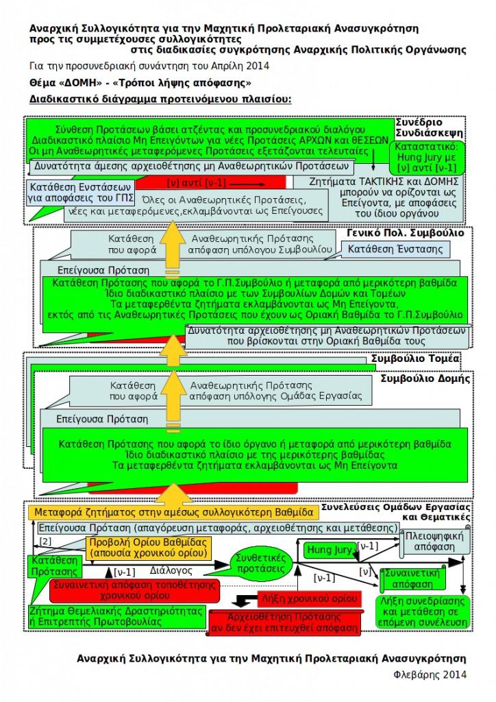 ΑΠΟ-Διαδικαστικό διάγραμμα Τ